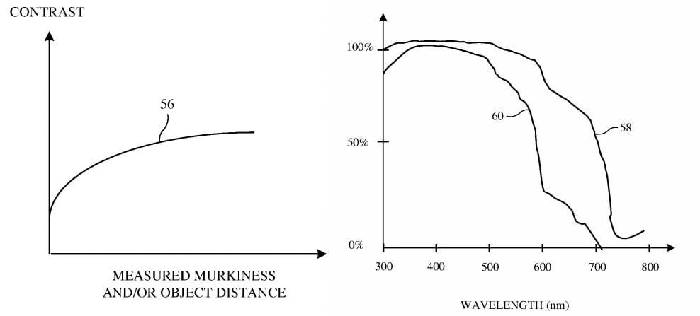 Gráficos que dan ejemplos de cambios de contraste necesarios para agua turbia y cambios de luz a diferentes profundidades.