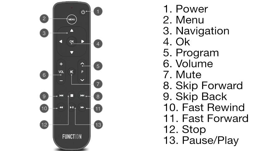 Botón Botones remotos