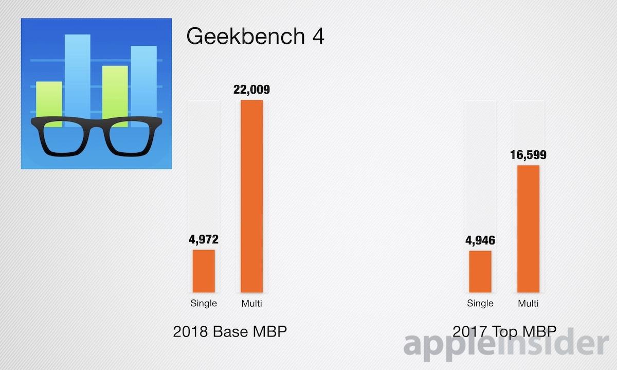 2018 MacBook Pro Geekbench 4 Resultados