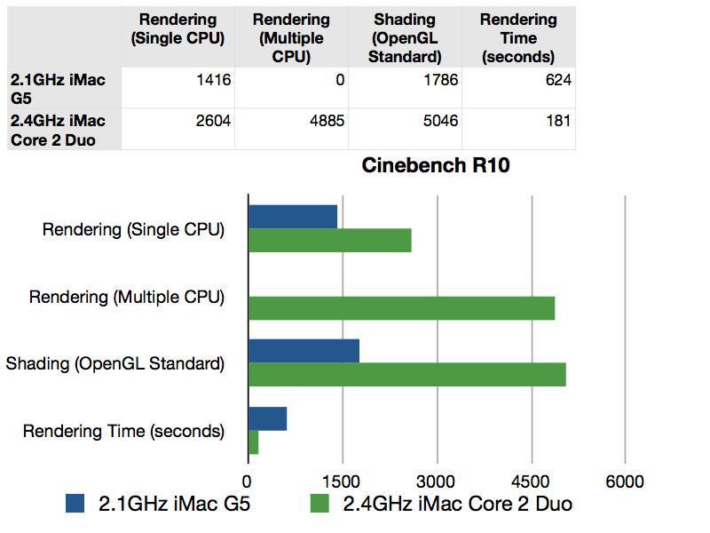 Comparativas de iMac 2007