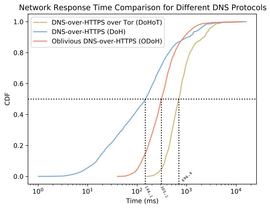 Gráfico de Cloudflare que muestra el tiempo de respuesta de la red para ODoH versus DoH y DoH sobre Tor.