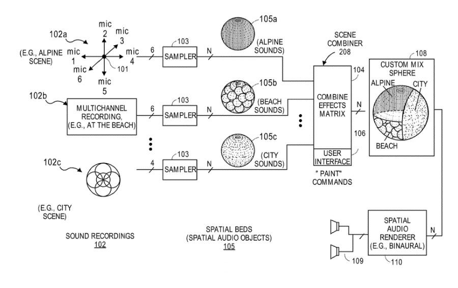 Detalle de la patente que muestra cómo se puede combinar el audio en un formato 3D