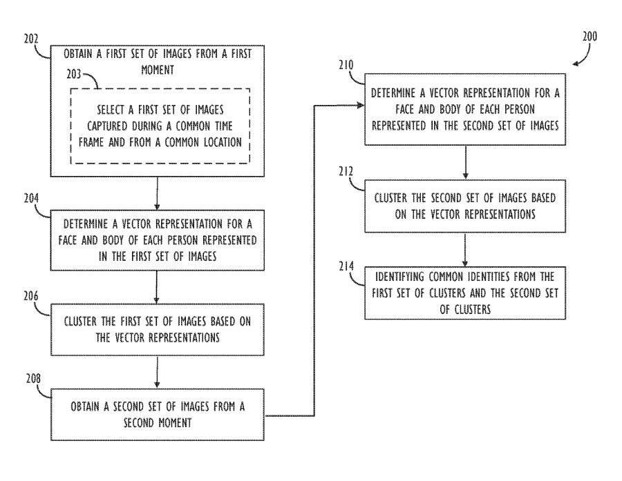 Detalle de la patente que describe un flujo de trabajo para aumentar el reconocimiento facial con otras características