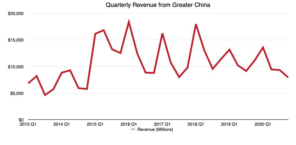 Cómo AppleLos ingresos trimestrales en la Gran China se han comportado en los últimos años (Fuente: Malcolm Owen)