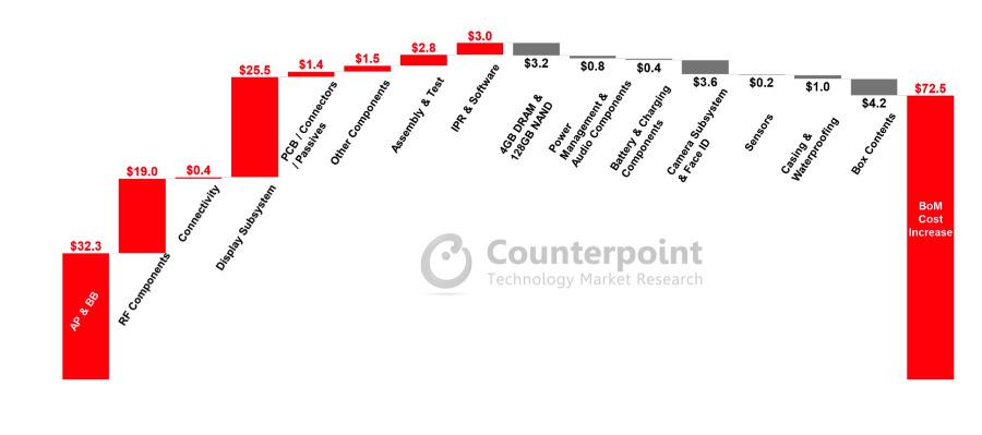 Desglose de Counterpoint de sus estimaciones de lista de materiales para el iPhone 11 y iPhone 12