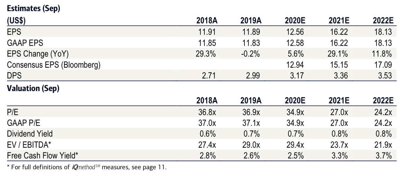 Estimaciones de Bank of America para 2021 y 2022 para Apple