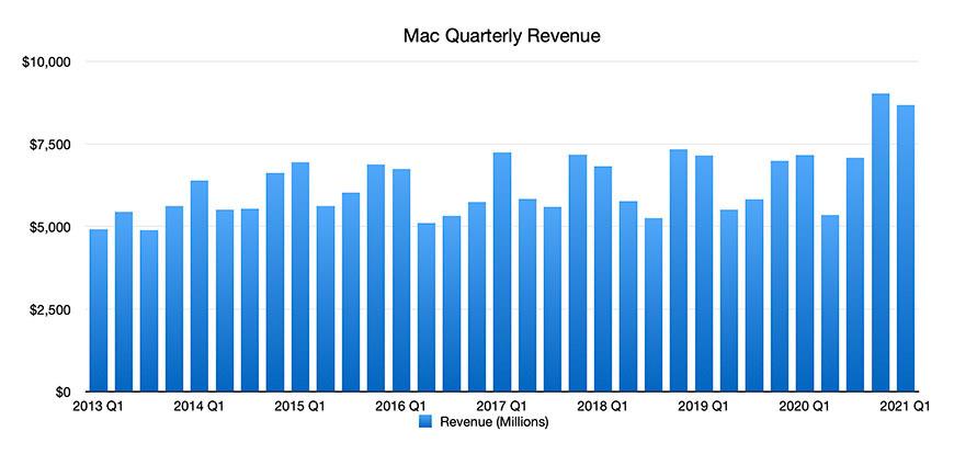Gráfico de Mac
