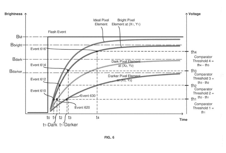 Detalle de la patente que describe la detección de cambios de píxeles