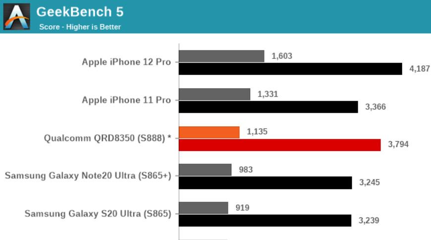 Geekbench 5 Resultados de las pruebas de rendimiento de la CPU Crédito de la imagen: AnandTech
