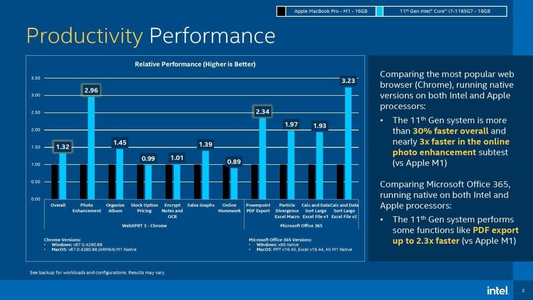 Pruebas de rendimiento de Intel vs M1 de Intel [via Tom's Hardware]