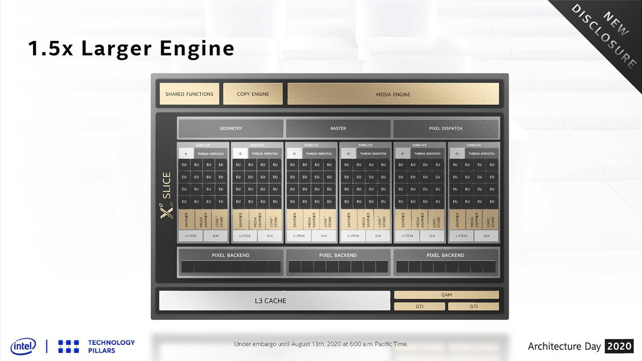 Una descripción general de la arquitectura Xe LP de Intel.