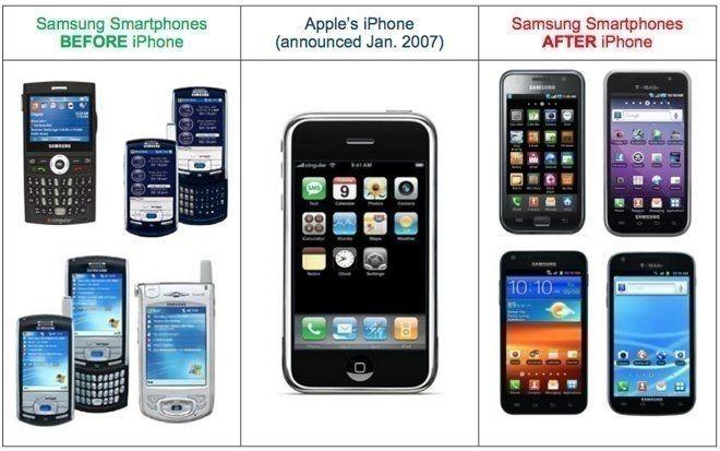 Gráfico que muestra el impacto del iPhone en el diseño de Samsung