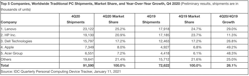 Datos de IDC sobre envíos globales de PC en el cuarto trimestre de 2021