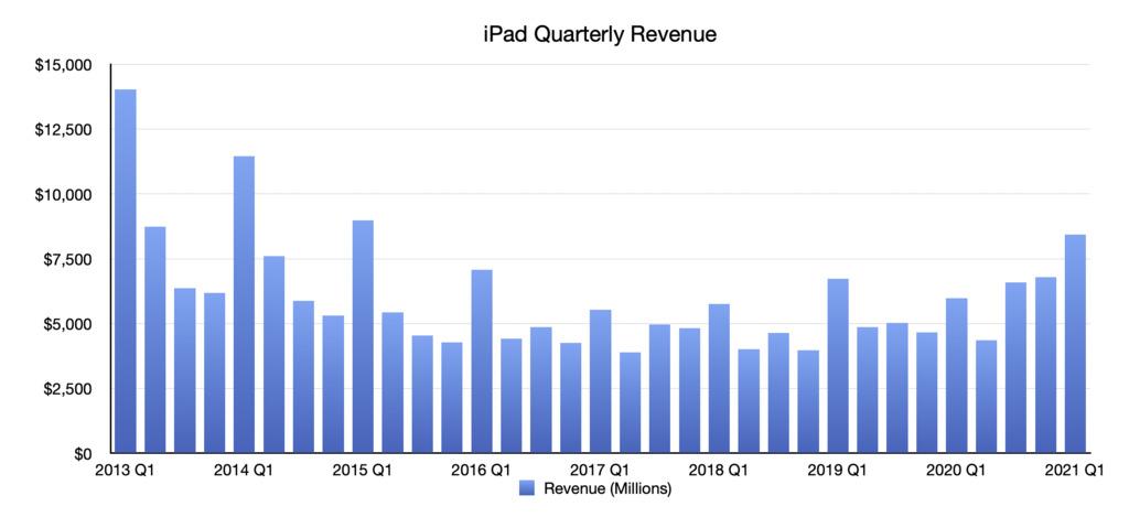 Ingresos trimestrales de iPad