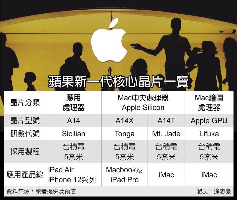 Apple  Rumor de desarrollo de chips de silicona y serie A, crédito ChinaTimes