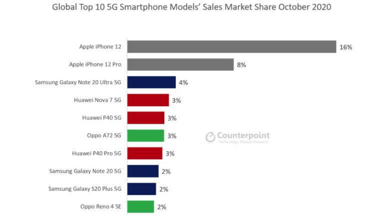 La cuota de mercado de 5G smartphones en octubre de 2020 [via Counterpoint]