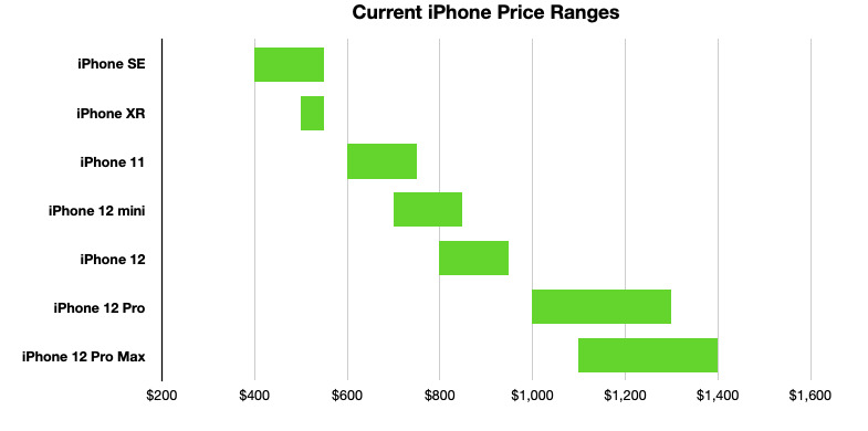 AppleToda la gama de iPhone cubre casi todos los niveles de precios entre $ 399 y $1, 399.