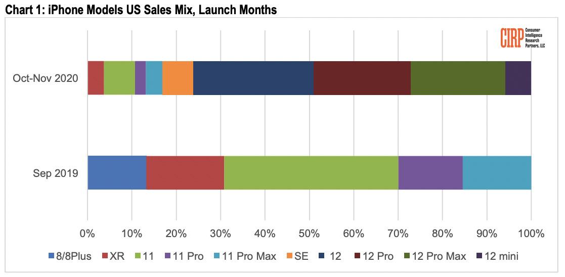 Un gráfico que muestra la distribución de ventas de iPhone en el período posterior al lanzamiento de otoño de 2020 y 2019 [CIRP]