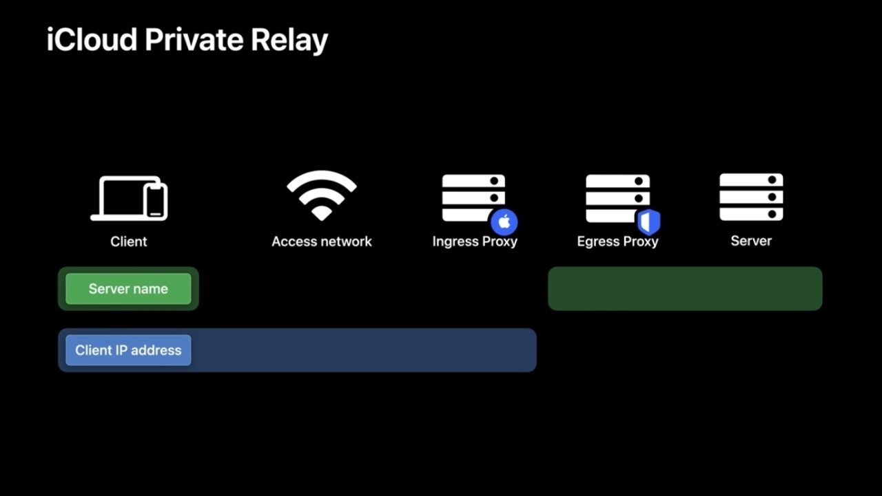 AppleIlustración que muestra cómo iCloud Private Relay mantiene la privacidad de los datos del usuario.