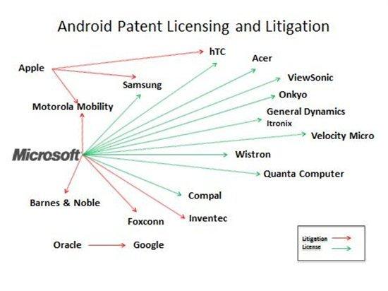 Estructura de patentes y licencias Desarrolladores de teléfonos inteligentes